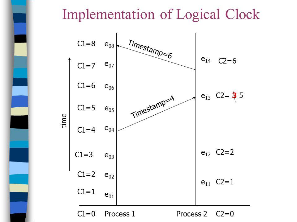 C1=0 C1=7 C1=4 C1=3 C1=2 C1=6 C1=5 C1=1 C2=0 C1=8 C2=6 C2= 3 5 C2=2 C2=1 e 13 e 06 e 07 e 05 e 04 e 03 e 02 e 01 e 12 e 11 e 08 e 14 Timestamp=4 Times