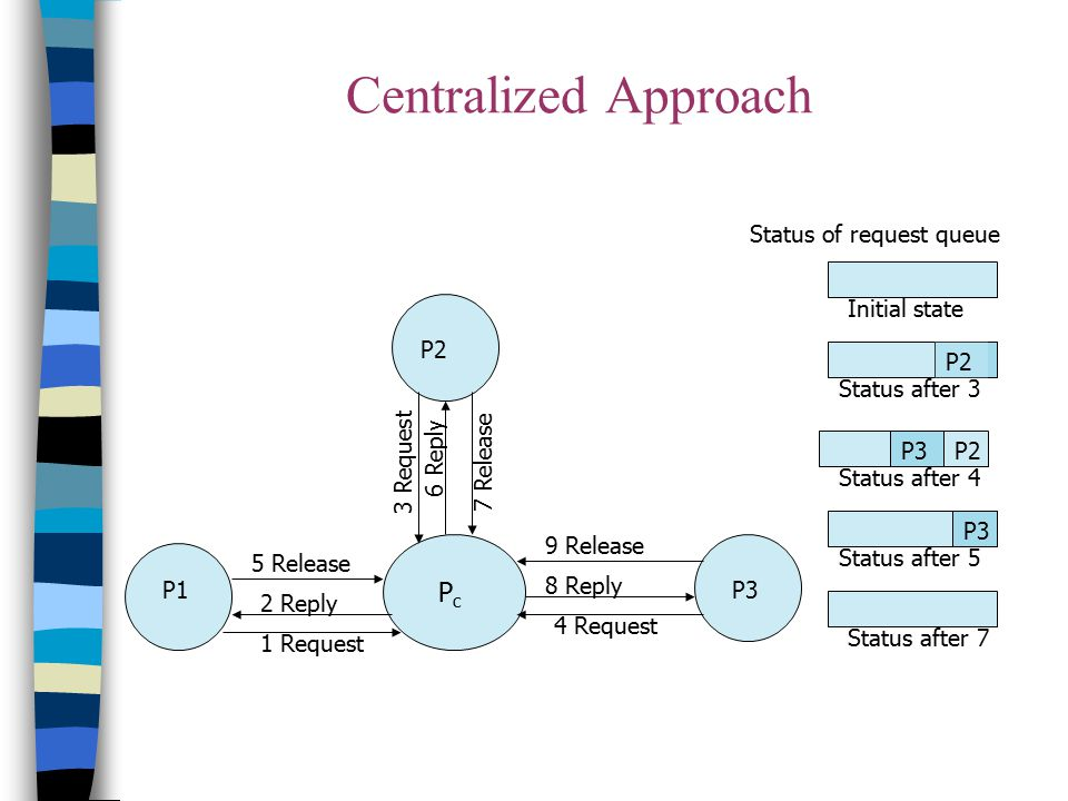 Centralized Approach Initial state P2 P3 Status of request queue Status after 3 Status after 4 Status after 5 Status after 7 8 Reply 9 Release P3P1 P2