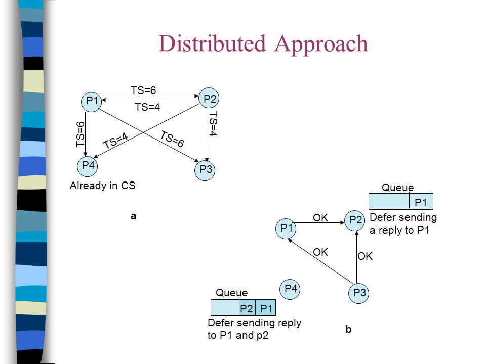 Distributed Approach P1 P4 P2 P3 TS=4 TS=6 TS=4 TS=6 Already in CS a b OK P3 P4 P2 P1 OK P1 Defer sending reply to P1 and p2 Queue P2 Queue P1 Defer s