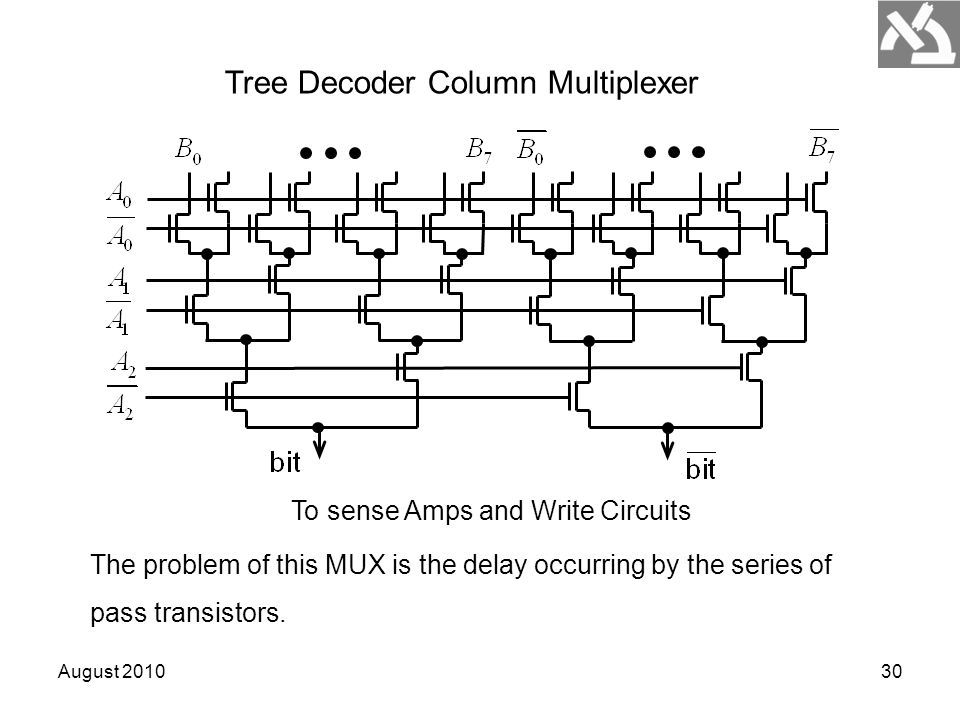 August 201030 Tree Decoder Column Multiplexer To sense Amps and Write Circuits The problem of this MUX is the delay occurring by the series of pass tr