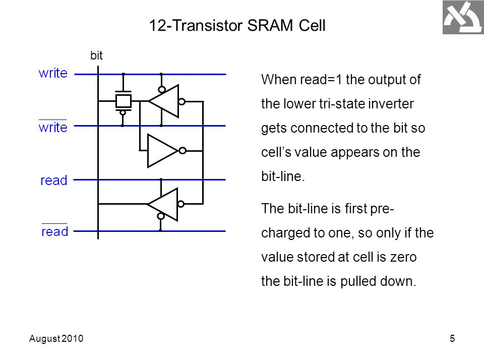 August 20105 12-Transistor SRAM Cell bit When read=1 the output of the lower tri-state inverter gets connected to the bit so cell's value appears on t