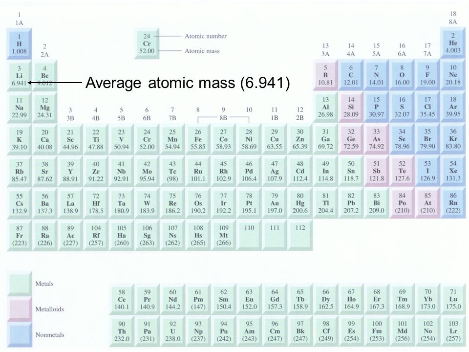 The mole (mol) is the amount of a substance that contains as many elementary entities as there are atoms in exactly 12.00 grams of 12 C 3.2 1 mol = N A = 6.0221367 x 10 23 Avogadro's number (N A )