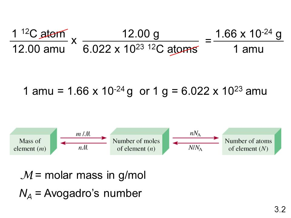 Do You Understand Molar Mass.How many atoms are in 0.551 g of potassium (K) .