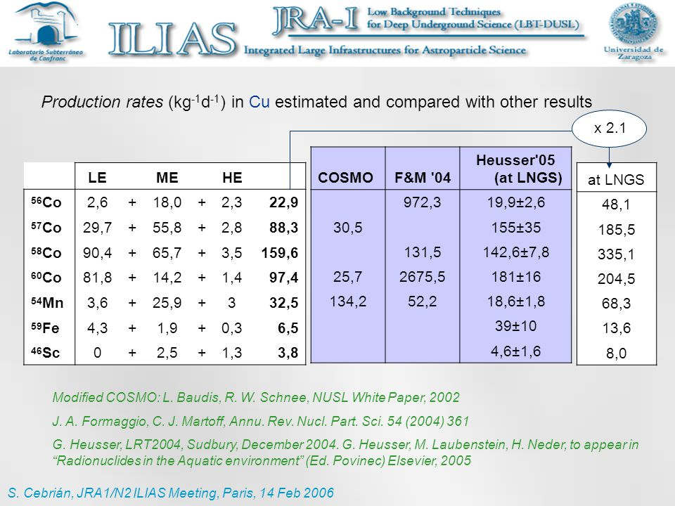 Production rates (kg -1 d -1 ) in Cu estimated and compared with other results COSMOF&M '04 Heusser'05 (at LNGS) 972,319,9±2,6 30,5 155±35 131,5142,6±