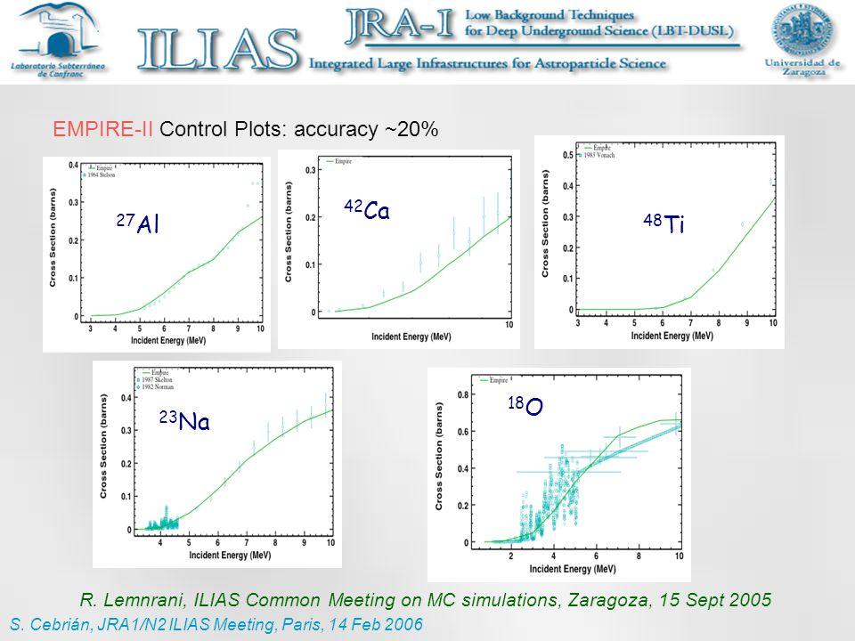 27 Al 42 Ca 48 Ti 23 Na 18 O EMPIRE-II Control Plots: accuracy ~20% R.