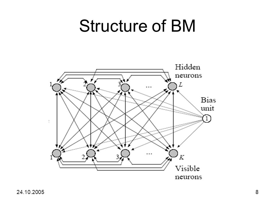 24.10.20058 Structure of BM
