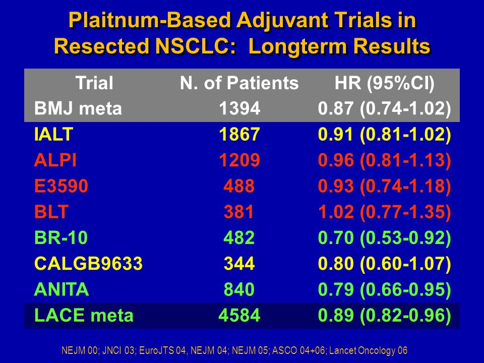 Plaitnum-Based Adjuvant Trials in Resected NSCLC: Longterm Results TrialN.