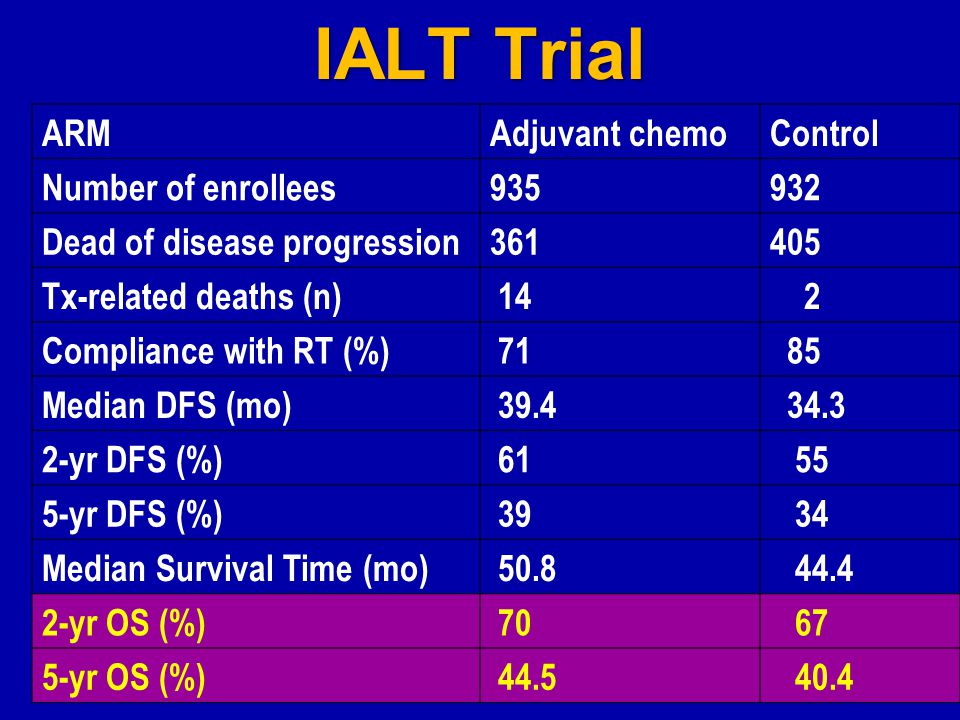 IALT Trial ARMAdjuvant chemoControl Number of enrollees935932 Dead of disease progression361405 Tx-related deaths (n) 14 2 Compliance with RT (%) 71 85 Median DFS (mo) 39.4 34.3 2-yr DFS (%) 61 55 5-yr DFS (%) 39 34 Median Survival Time (mo) 50.8 44.4 2-yr OS (%) 70 67 5-yr OS (%) 44.5 40.4