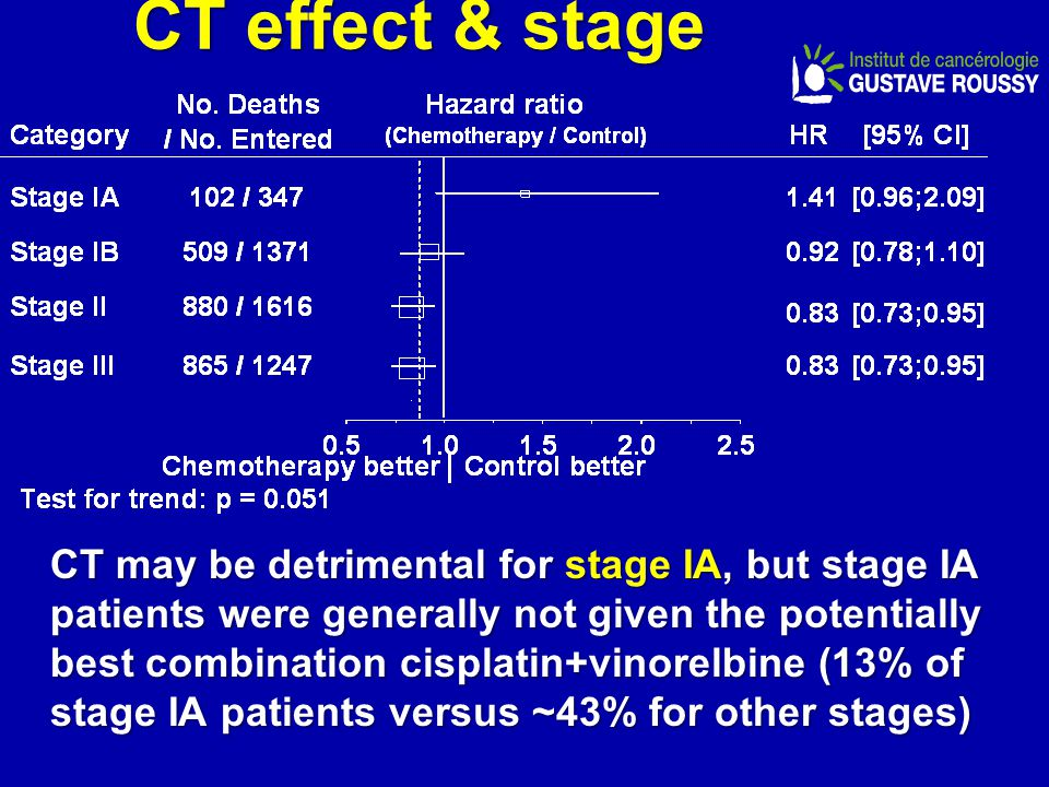 CT effect & stage CT may be detrimental for stage IA, but stage IA patients were generally not given the potentially best combination cisplatin+vinorelbine (13% of stage IA patients versus ~43% for other stages)