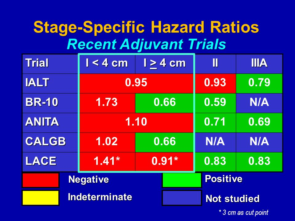 Stage-Specific Hazard Ratios Recent Adjuvant Trials Trial I < 4 cm I > 4 cm IIIIIA IALT0.950.930.79 BR-101.730.660.59N/A ANITA1.100.710.69 CALGB1.020.66N/A LACE1.41*0.91*0.83 Negative Positive Indeterminate Not studied * 3 cm as cut point