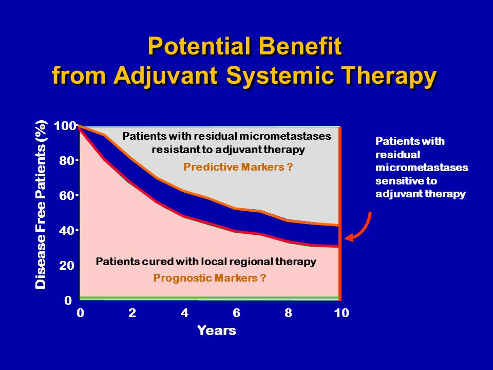 Potential Benefit from Adjuvant Systemic Therapy 100 80 60 40 20 0 Disease Free Patients (%) 1086420 Years Patients cured with local regional therapy Patients with residual micrometastases resistant to adjuvant therapy Patients with residual micrometastases sensitive to adjuvant therapy Prognostic Markers .