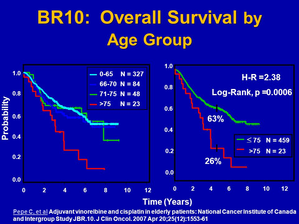 BR10: Overall Survival by Age Group 024681012 0.0 0.2 0.4 0.6 0.8 1.0 Time (Years) Probability >75 N = 23 71-75 N = 48 66-70 N = 84 0-65 N = 327 024681012 0.0 0.2 0.4 0.6 0.8 1.0 >75 N = 23  75 N = 459 Log-Rank, p = 0.0006 H-R =2.38 26% 63% Pepe C, et alPepe C, et al Adjuvant vinorelbine and cisplatin in elderly patients: National Cancer Institute of Canada and Intergroup Study JBR.10.