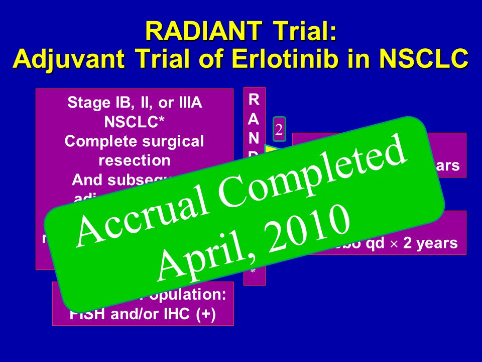 RADIANT Trial: Adjuvant Trial of Erlotinib in NSCLC Stage IB, II, or IIIA NSCLC* Complete surgical resection And subsequent adjuvant chemo No prior or concurrent neoadjuvant or adjuvant N=1654 Arm A Erlotinib qd  2 years Arm B Placebo qd  2 years RANDOMIZE٭RANDOMIZE٭ *Enriched Population: FISH and/or IHC (+) 2 1 Accrual Completed April, 2010
