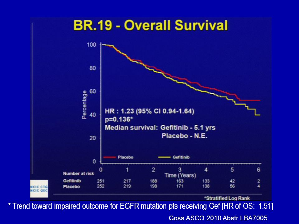 Goss ASCO 2010 Abstr LBA7005 * Trend toward impaired outcome for EGFR mutation pts receiving Gef [HR of OS: 1.51]