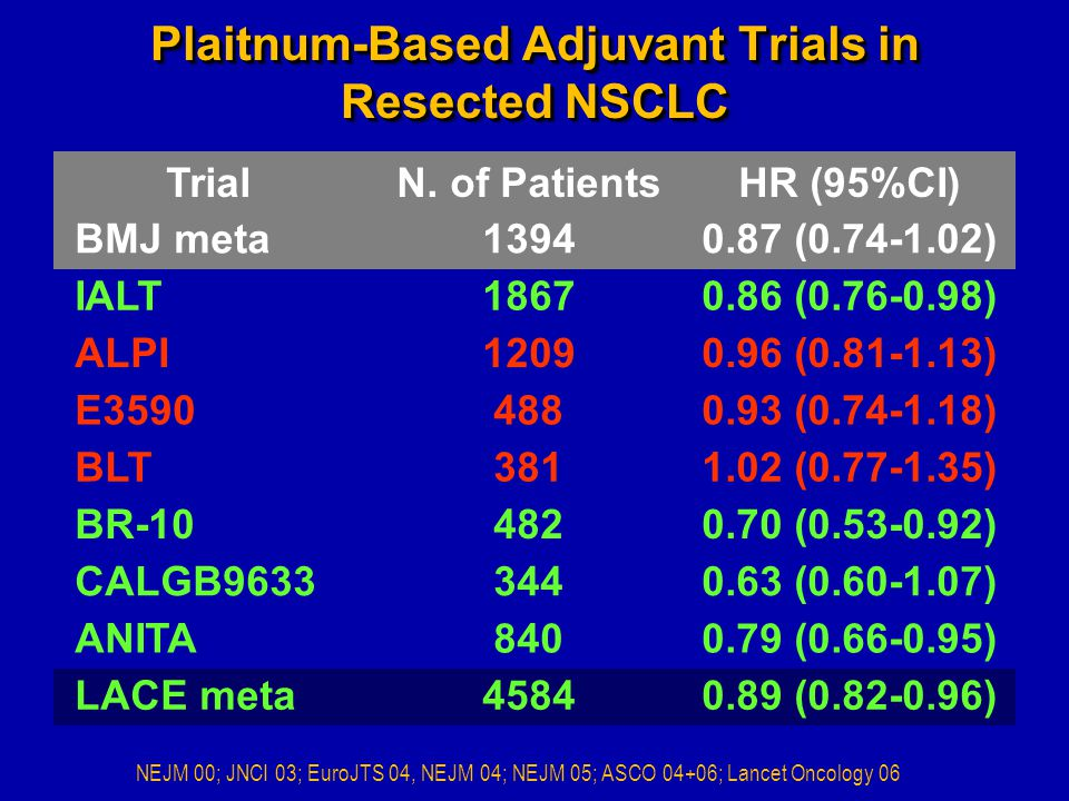 Plaitnum-Based Adjuvant Trials in Resected NSCLC TrialN.