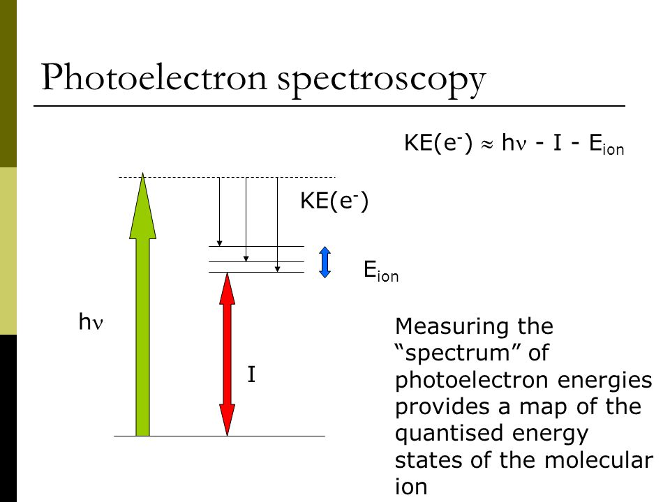 """Photoelectron spectroscopy Measuring the """"spectrum"""" of photoelectron energies provides a map of the quantised energy states of the molecular ion KE(e"""