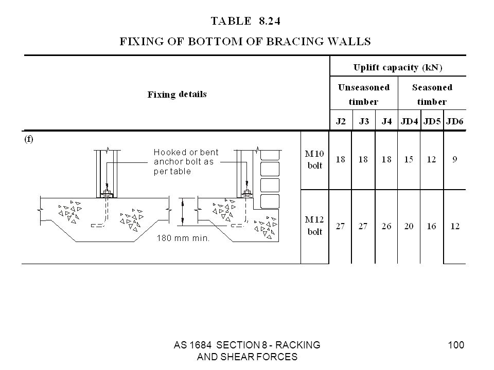 AS 1684 SECTION 8 - RACKING AND SHEAR FORCES 100