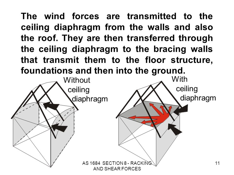 AS 1684 SECTION 8 - RACKING AND SHEAR FORCES 11 The wind forces are transmitted to the ceiling diaphragm from the walls and also the roof. They are th