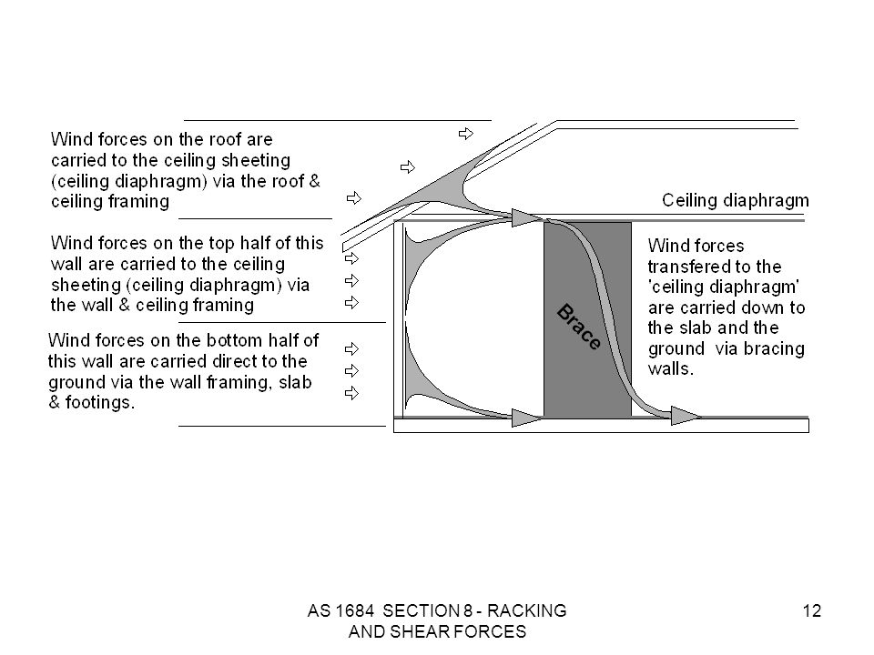 AS 1684 SECTION 8 - RACKING AND SHEAR FORCES 12