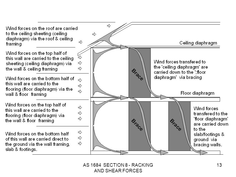 AS 1684 SECTION 8 - RACKING AND SHEAR FORCES 13