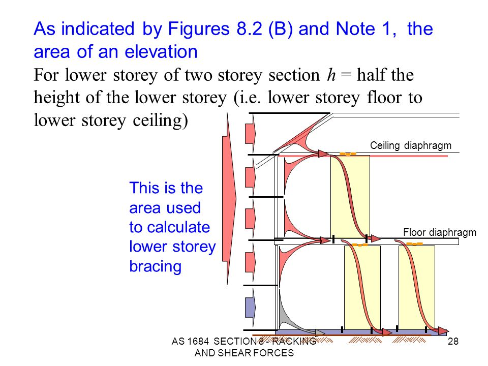 AS 1684 SECTION 8 - RACKING AND SHEAR FORCES 28 This is the area used to calculate lower storey bracing Ceiling diaphragm Floor diaphragm As indicated