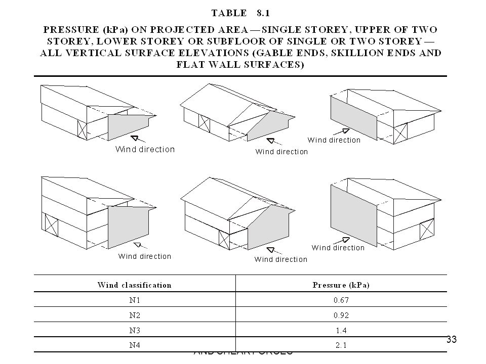 AS 1684 SECTION 8 - RACKING AND SHEAR FORCES 33