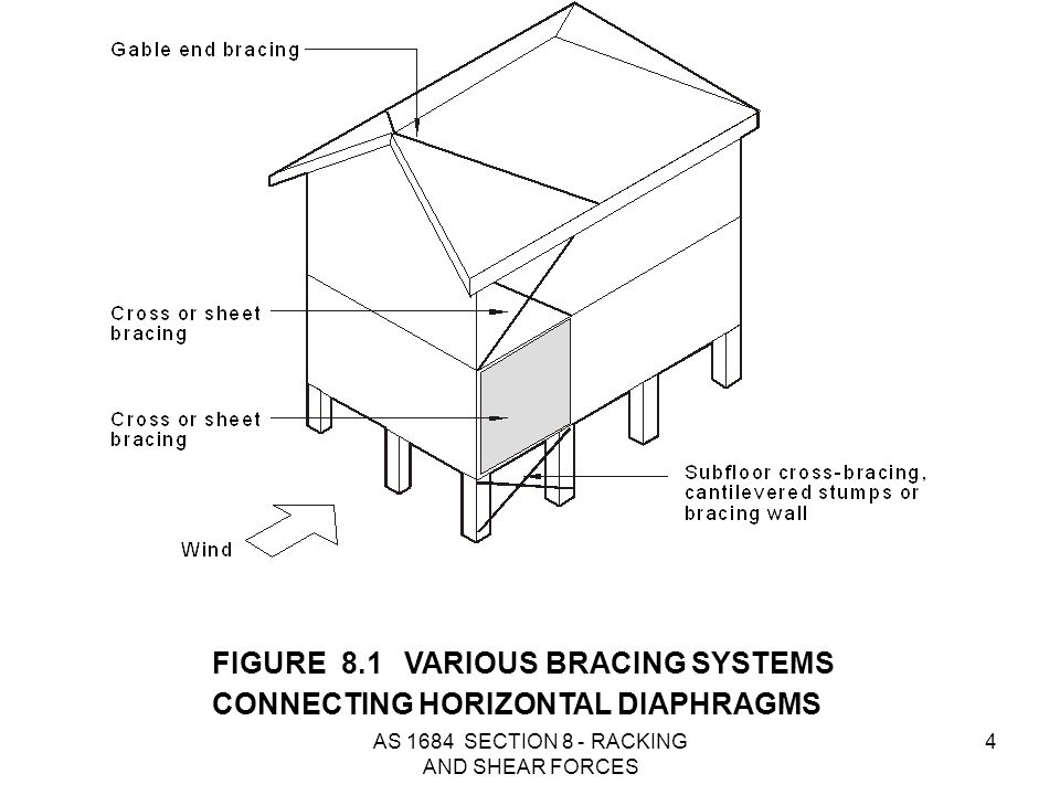 AS 1684 SECTION 8 - RACKING AND SHEAR FORCES 75 Fixing of top of bracing walls Wind loads, transferred from the roof and walls to ceiling and floor diaphragms are then transferred through braces to the ground.
