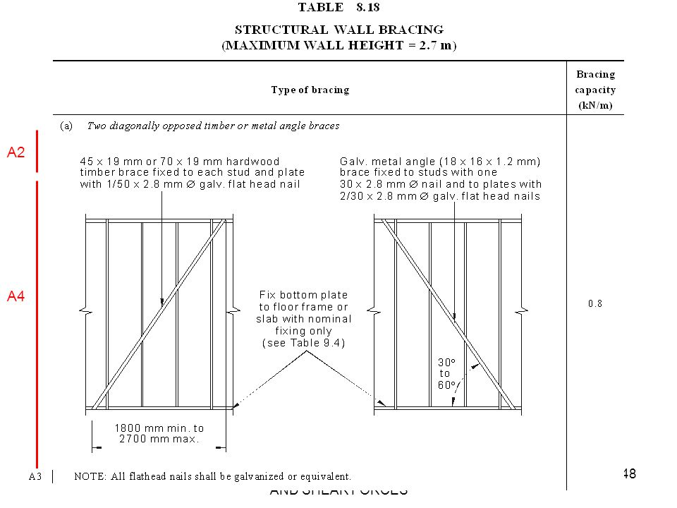AS 1684 SECTION 8 - RACKING AND SHEAR FORCES 48 A2 A4