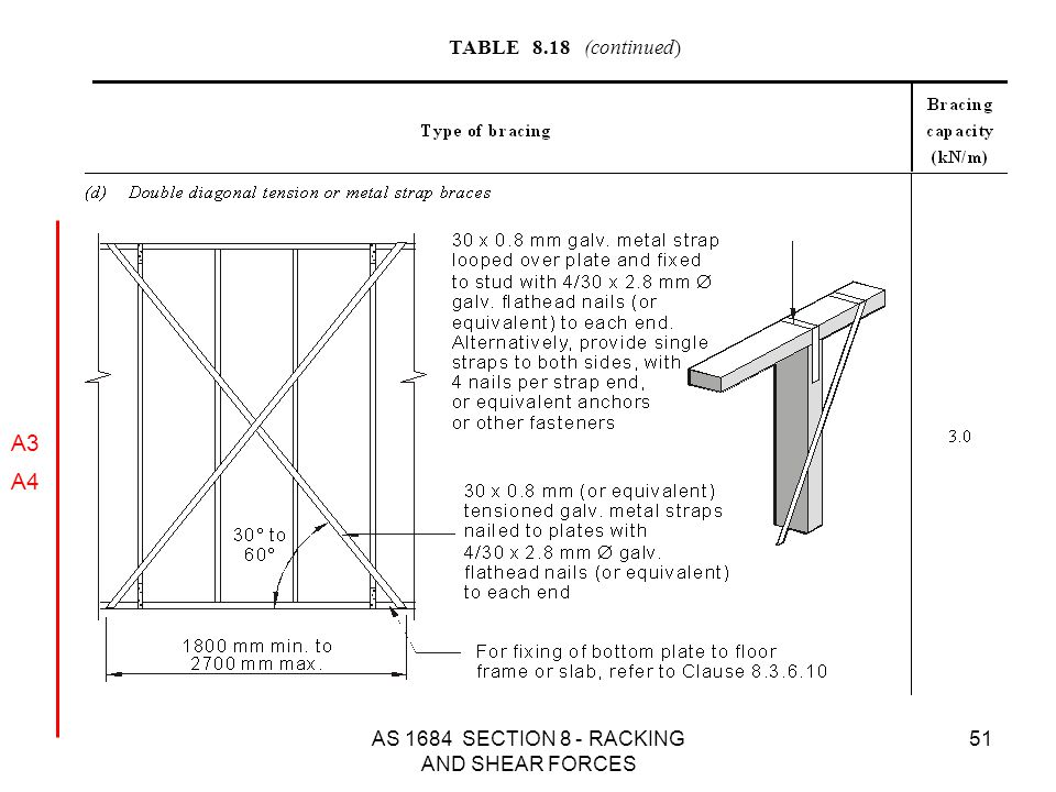 AS 1684 SECTION 8 - RACKING AND SHEAR FORCES 51 TABLE 8.18 (continued) A3 A4