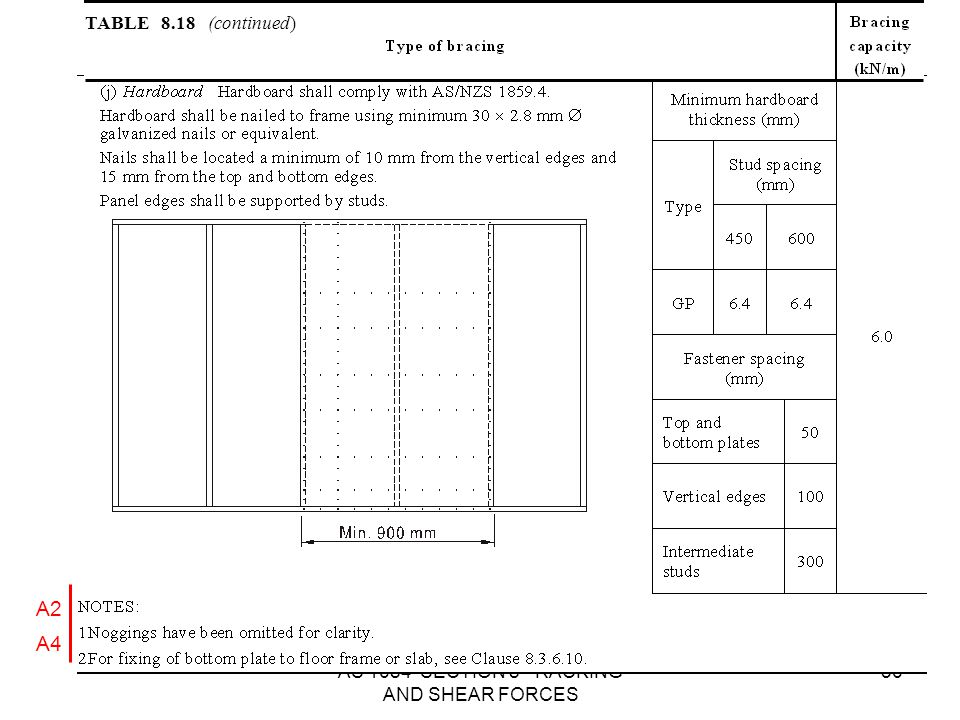AS 1684 SECTION 8 - RACKING AND SHEAR FORCES 56 TABLE 8.18 (continued) A2 A4