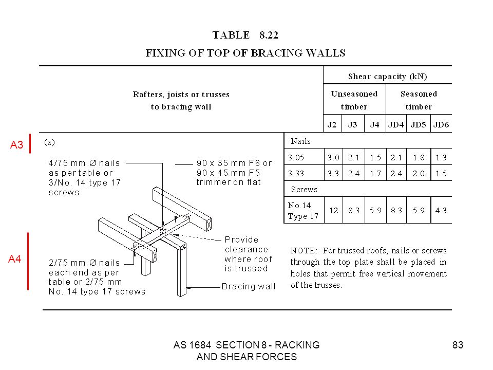 AS 1684 SECTION 8 - RACKING AND SHEAR FORCES 83 A3 A4