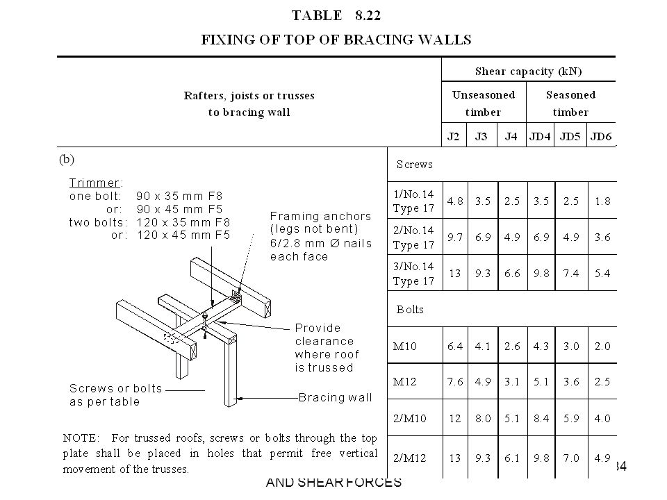 AS 1684 SECTION 8 - RACKING AND SHEAR FORCES 84 (b)