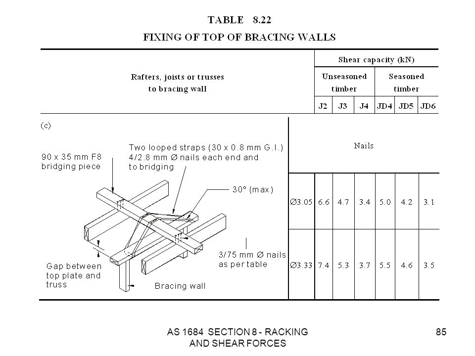 AS 1684 SECTION 8 - RACKING AND SHEAR FORCES 85