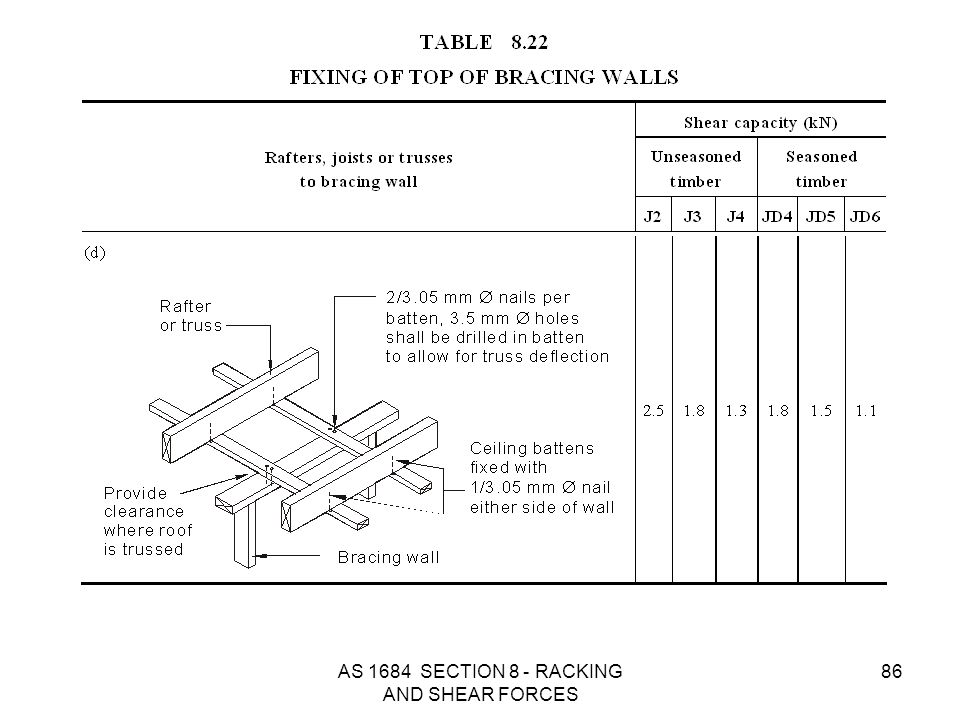 AS 1684 SECTION 8 - RACKING AND SHEAR FORCES 86