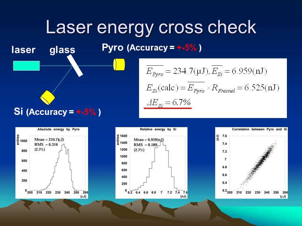 Laser energy cross check glasslaser Pyro (Accuracy = +-5% ) Si (Accuracy = +-5% )