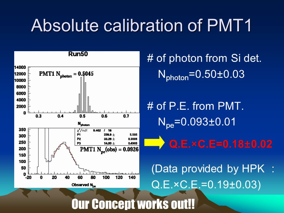 Absolute calibration of PMT1 # of photon from Si det.