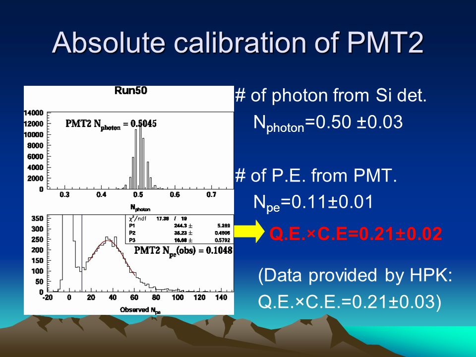 Absolute calibration of PMT2 # of photon from Si det.
