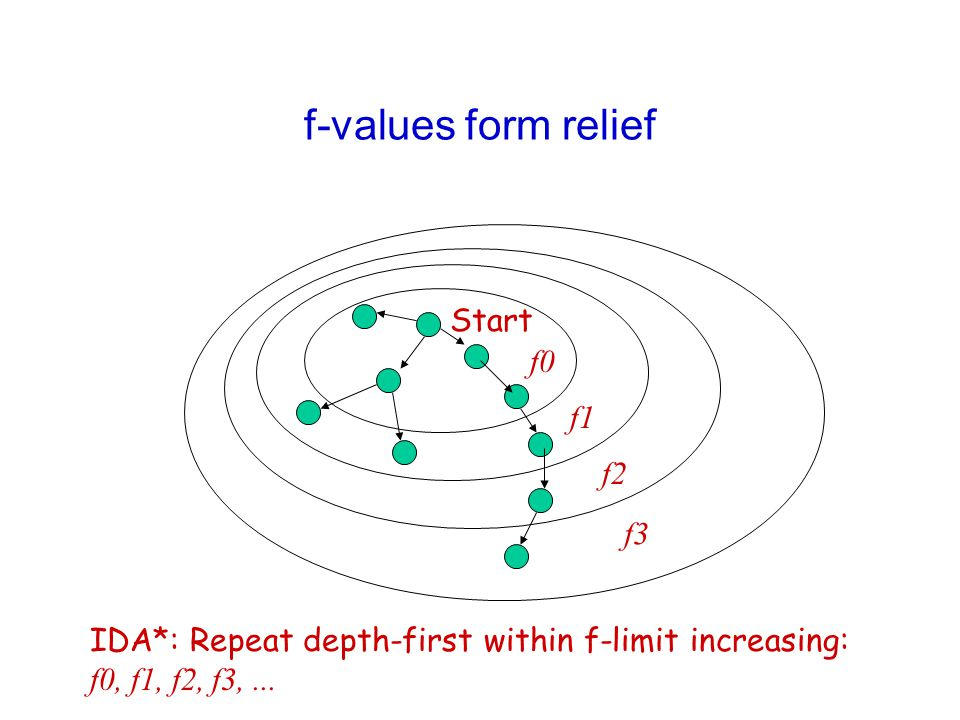 f-values form relief Start f0 f1 f2 f3 IDA*: Repeat depth-first within f-limit increasing: f0, f1, f2, f3,...