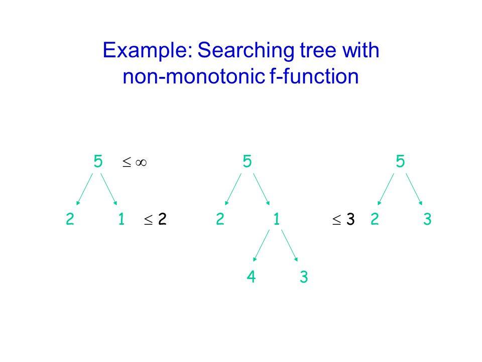 Example: Searching tree with non-monotonic f-function 5   5 5 2 1  2 2 1  3 2 3 4 3