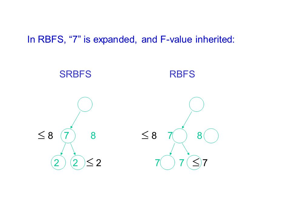 "In RBFS, ""7"" is expanded, and F-value inherited: SRBFS RBFS  8 7 8  8 7 8 2 2  2 7 7  7"