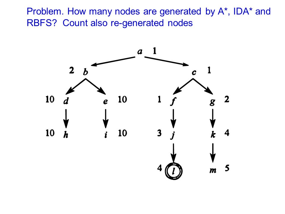 Problem. How many nodes are generated by A*, IDA* and RBFS? Count also re-generated nodes