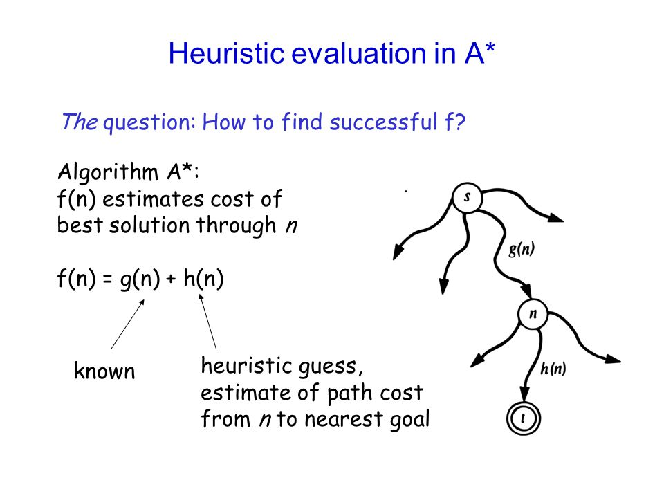 Heuristic evaluation in A* The question: How to find successful f? Algorithm A*: f(n) estimates cost of best solution through n f(n) = g(n) + h(n) kno