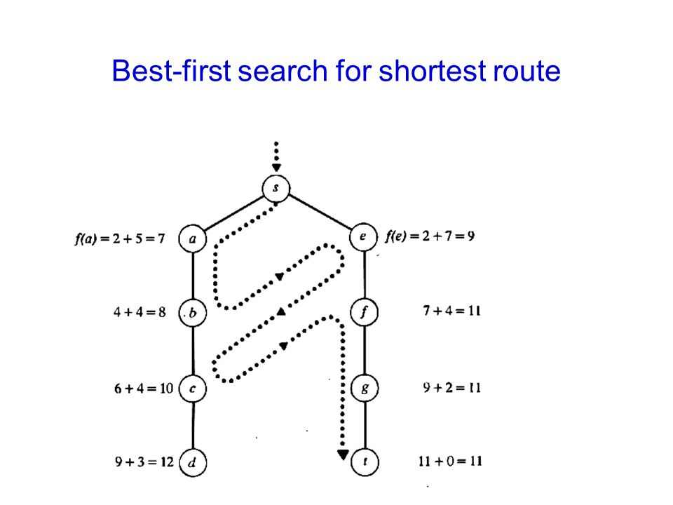 Best-first search for shortest route