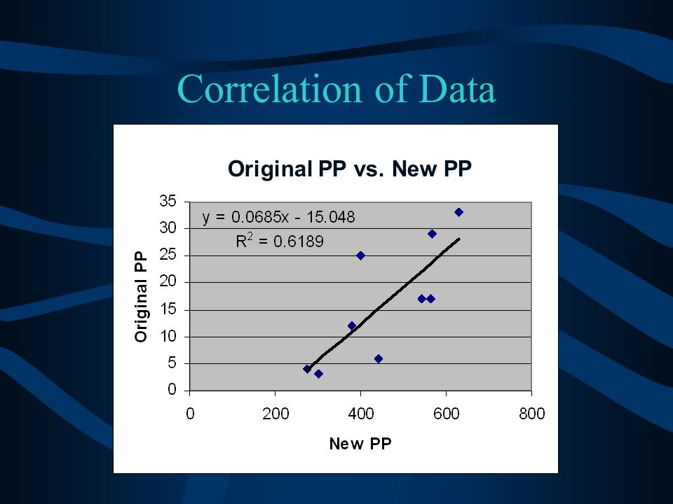 Correlation of Data Original PP vs. New PP