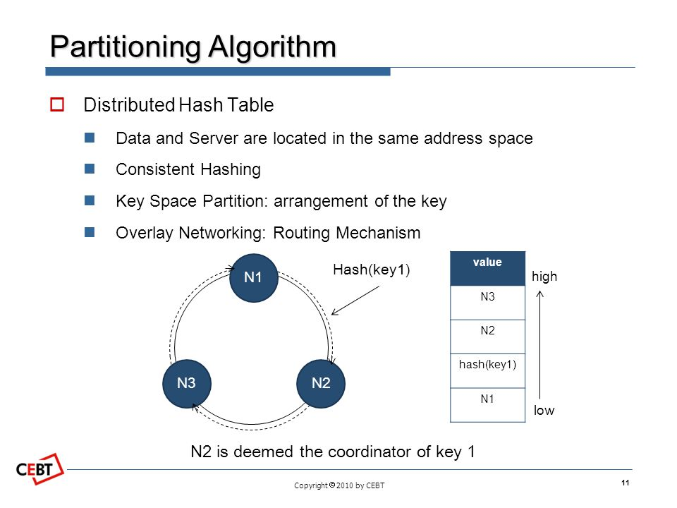 Copyright  2010 by CEBT Partitioning Algorithm  Distributed Hash Table Data and Server are located in the same address space Consistent Hashing Key