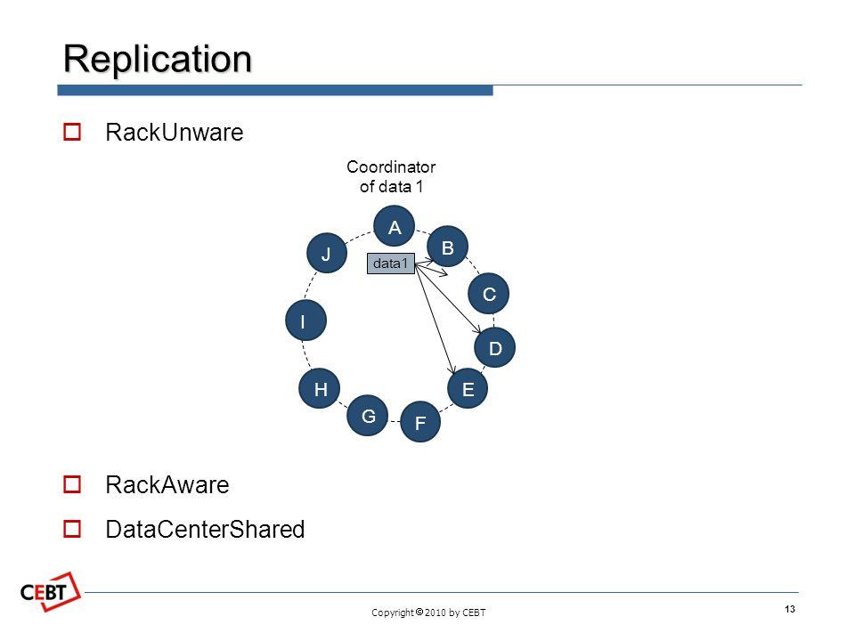 Copyright  2010 by CEBT Replication  RackUnware  RackAware  DataCenterShared 13 E A B C D F G H I J data1 Coordinator of data 1