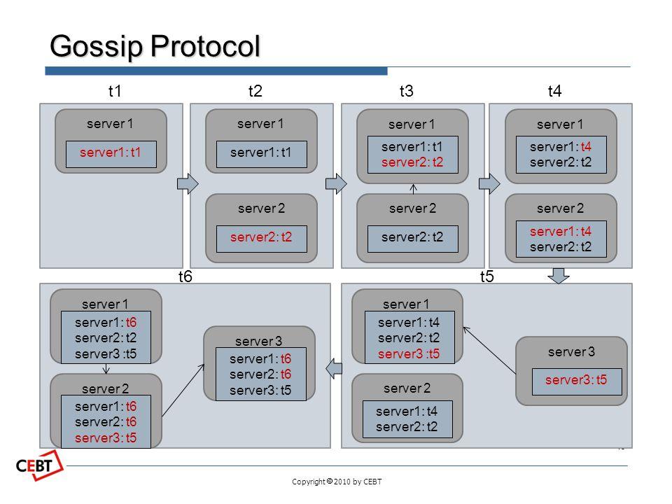 Copyright  2010 by CEBT Gossip Protocol 15 server 1 server1: t1 t1 server 1 server1: t1 server 2 server2: t2 t2 server 1 server1: t1 server2: t2 serv