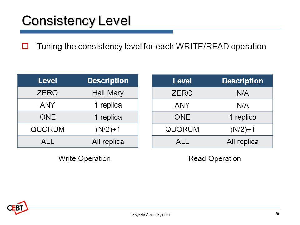Copyright  2010 by CEBT Consistency Level LevelDescription ZEROHail Mary ANY1 replica ONE1 replica QUORUM(N/2)+1 ALLAll replica 20 LevelDescription Z