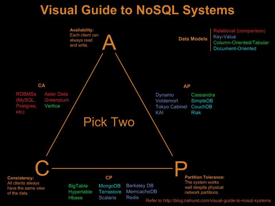 Copyright  2010 by CEBT 5 Refer to http://blog.nahurst.com/visual-guide-to-nosql-systems