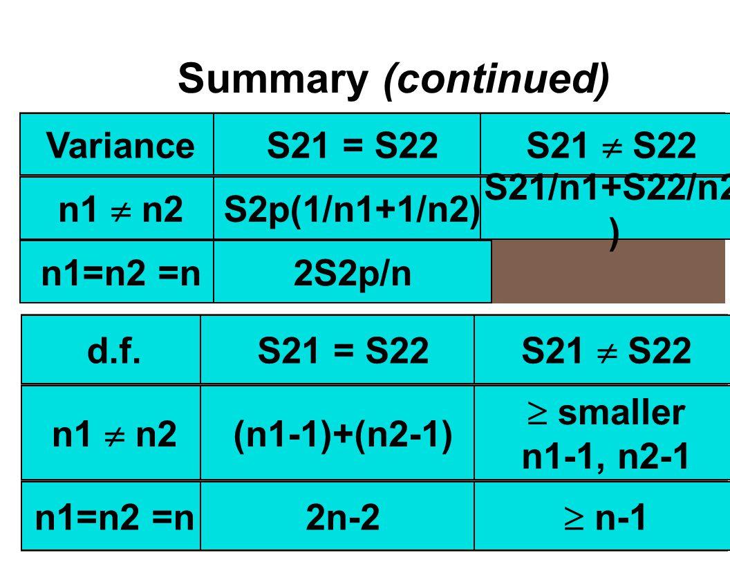 Summary (continued) VarianceS21 = S22 S21  S22 n1  n2 S2p(1/n1+1/n2) S21/n1+S22/n2 ) n1=n2 =n2S2p/n d.f.S21 = S22 S21  S22 n1  n2 (n1-1)+(n2-1)  smaller n1-1, n2-1 n1=n2 =n2n-2  n-1